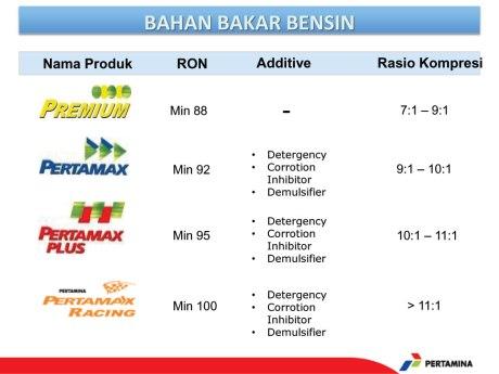 spesifikasi-bahan-bakar-pertamina